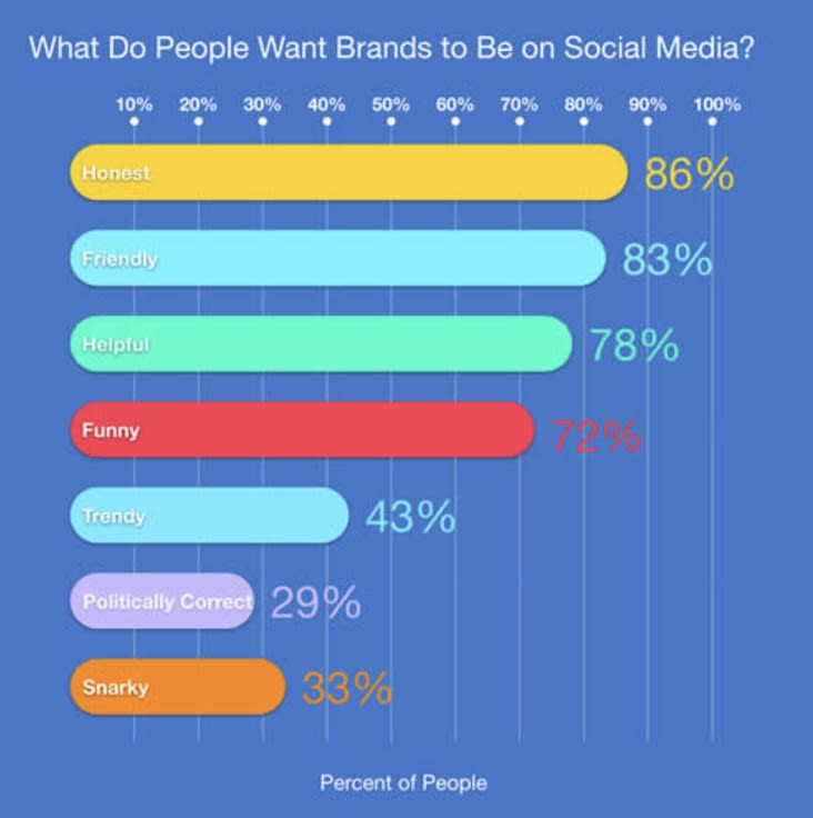 What do people want brands to be on social media?
