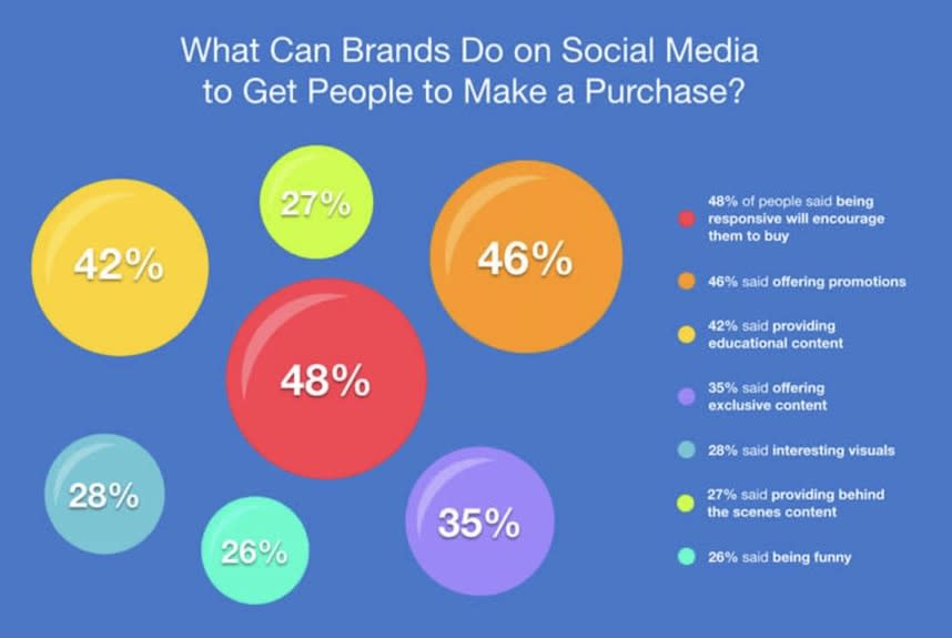 What brands can do to get people make a purchase?