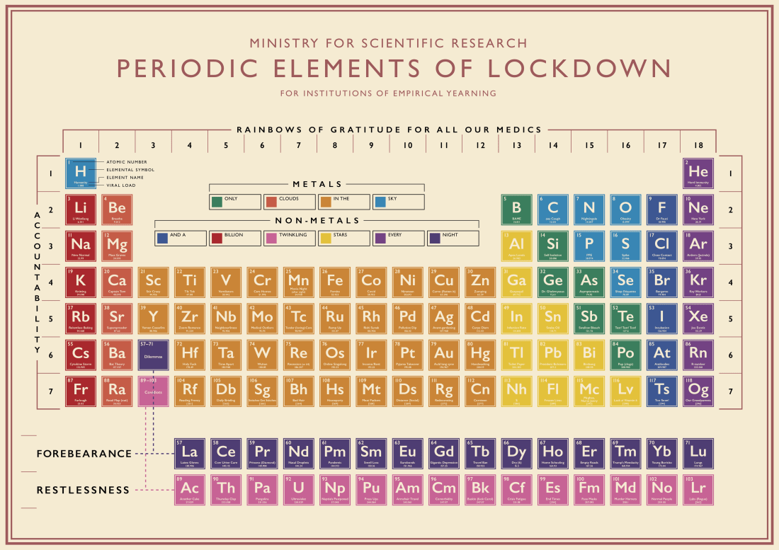 Liza Campbell, Periodic Elements of Lockdown, 2020