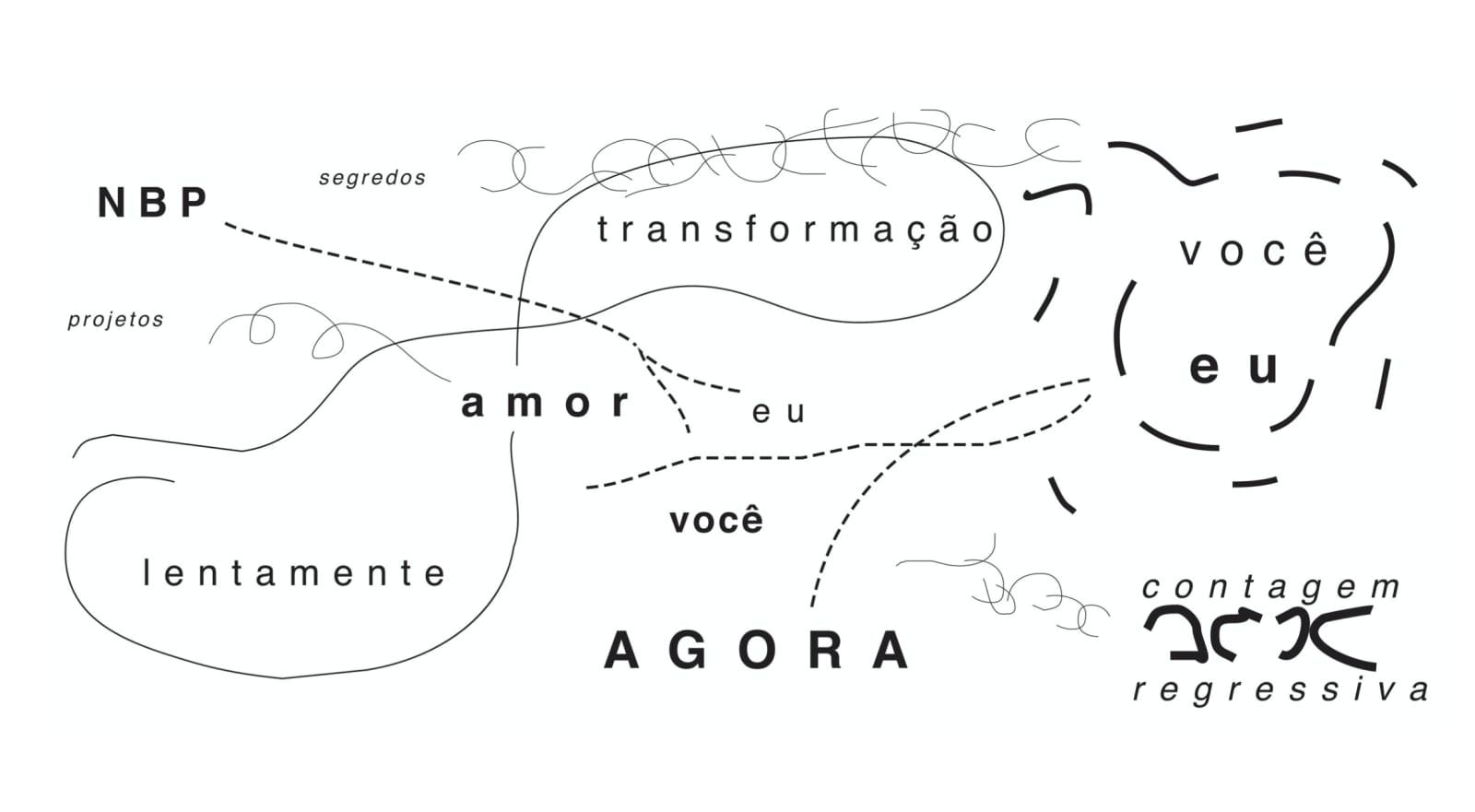 Ricardo Basbaum, Diagram (love song series), 1996
