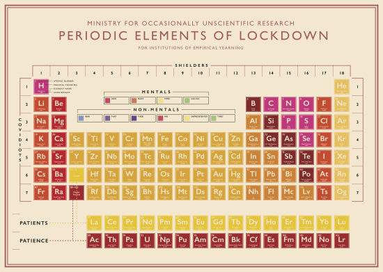 Liza Campbell, Periodic Elements of Lockdown 2, 2020